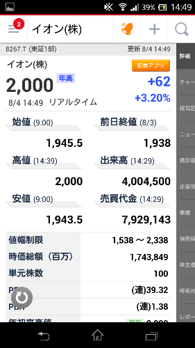 20150804イオン株価2000