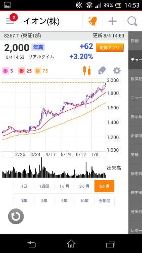 20150804イオン株価上昇トレンド
