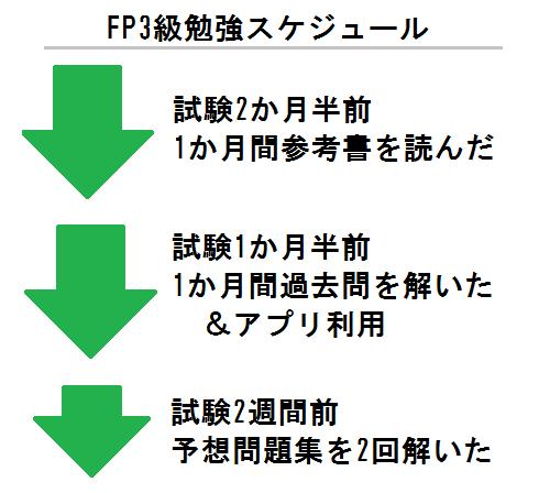 20160711FP3級勉強スケジュール_1