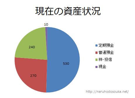 20160820資産状況_1