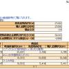 SBI証券確定拠出年金1回目の積立完了!手数料と仕組みについて